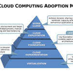 CloudAdoptionModel-rPath